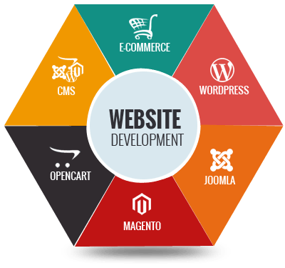 Best Web Development Company In Florida 2020
